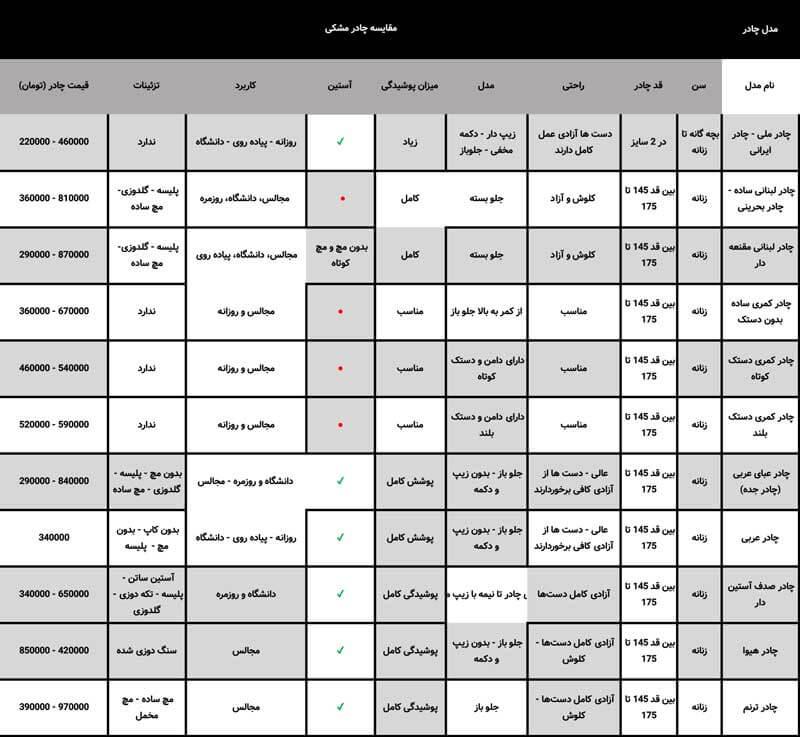 لیست مقایسه چادرهای مشکی- خانه حجاب صدف